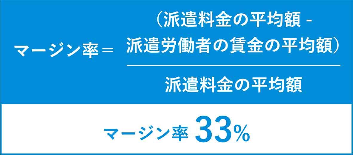 マージン率33%